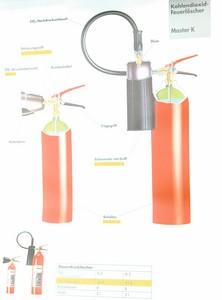 Lehrtafel Kohlendioxid-Feuerlöscher K2/K5